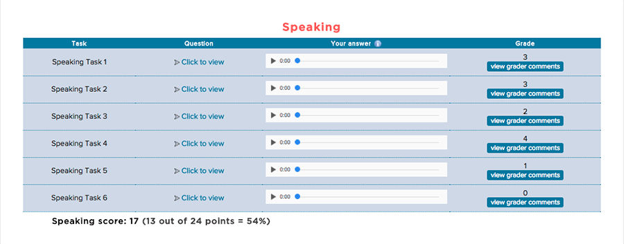 Speaking Section of ScoreNexus TOEFL Score Report