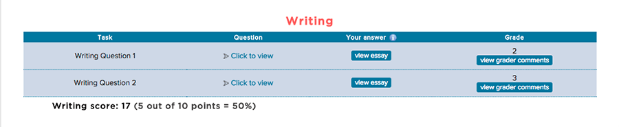 Writing Section of ScoreNexus TOEFL Score Report